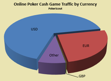 Graph:  Online poker traffic by currency